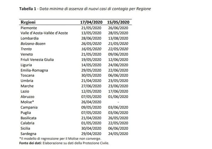 date contagio zero regioni-2